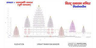 Viraat-Ramayan-Mandir-Tender-Notice-Date-15-06-2021